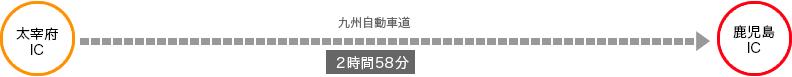 福岡から2時間58分
