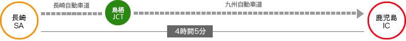長崎から4時間5分