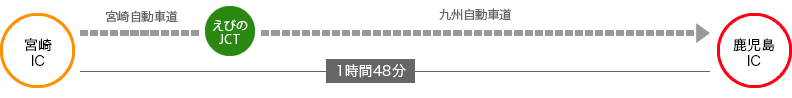 宮崎から48分